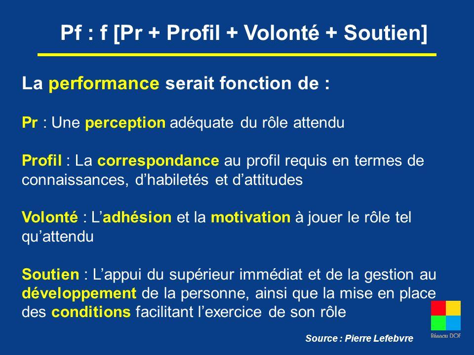 Pf : f [Pr + Profil + Volonté + Soutien]